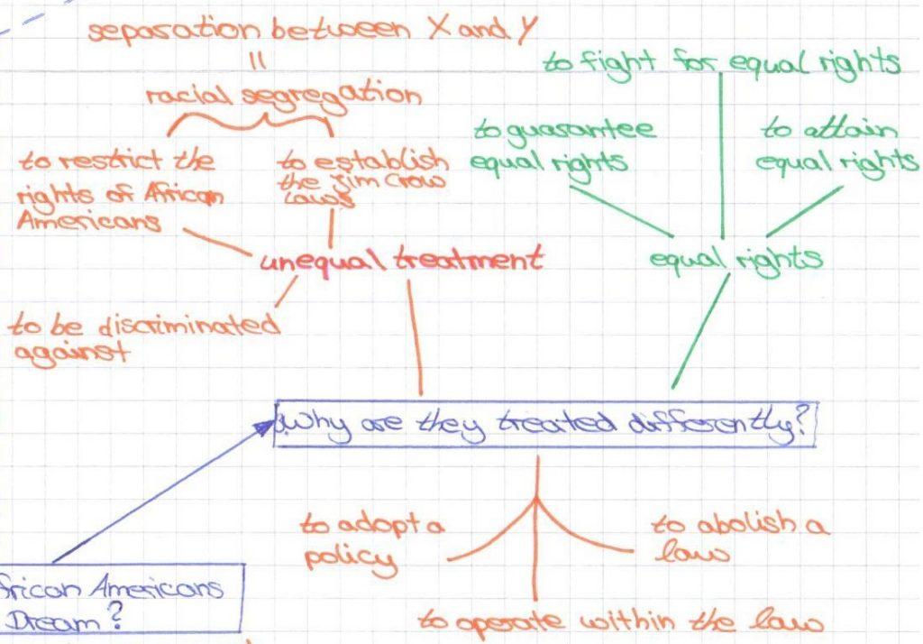 Ausschnitt aus einer Mind Map. Rot bedeutet: thematisch zugehörig. Grün zeigt verschiedene Ausdrücke zu einem Wort an.