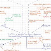 mind map american dream 1 e1487777065434