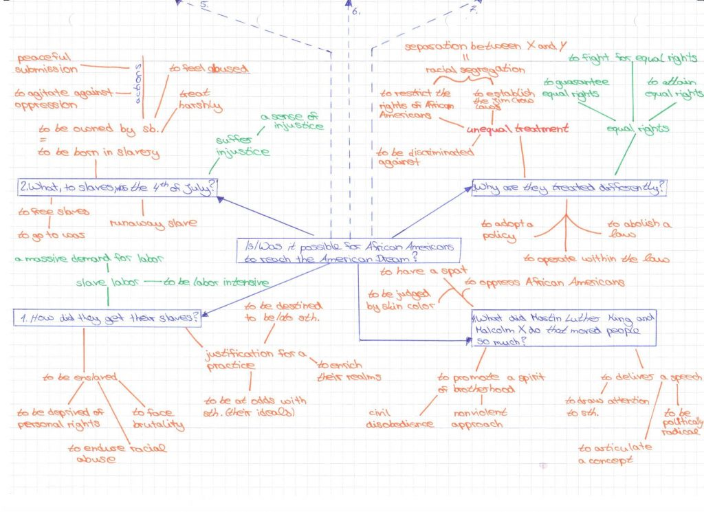 Mind Map zur Frage Is/was it possible for African Americans to reach the American Dream?